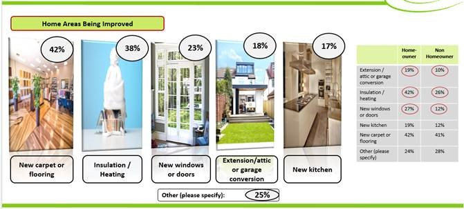 Home-areas-being-improved